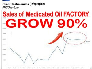 Konsultan Bisnis FMCG Eucaliptus Sales Grow
