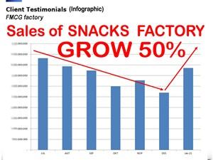 Konsultan Bisnis FMCG Snack Sales Grow