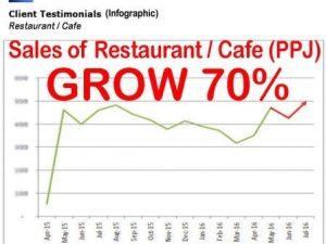 Konsultan Bisnis FMCG Restoran PPJ